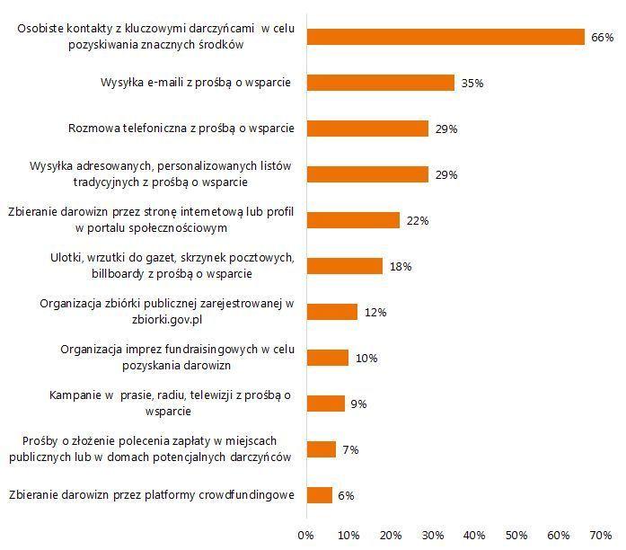Wykres 2. Praktyki podejmowane przez organizacje, które prowadzą działania fundraisingowe (38% wszystkich)