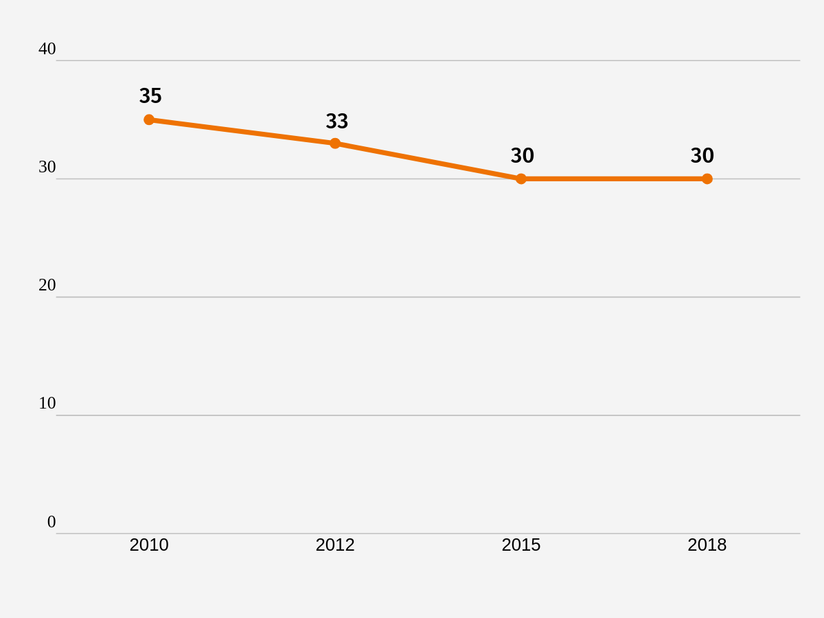 Wykres 1. Liczba członków przeciętnego stowarzyszenia