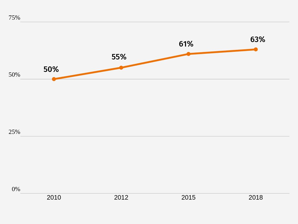 Wykres2. Odsetek organizacji angażujących wolontariuszy