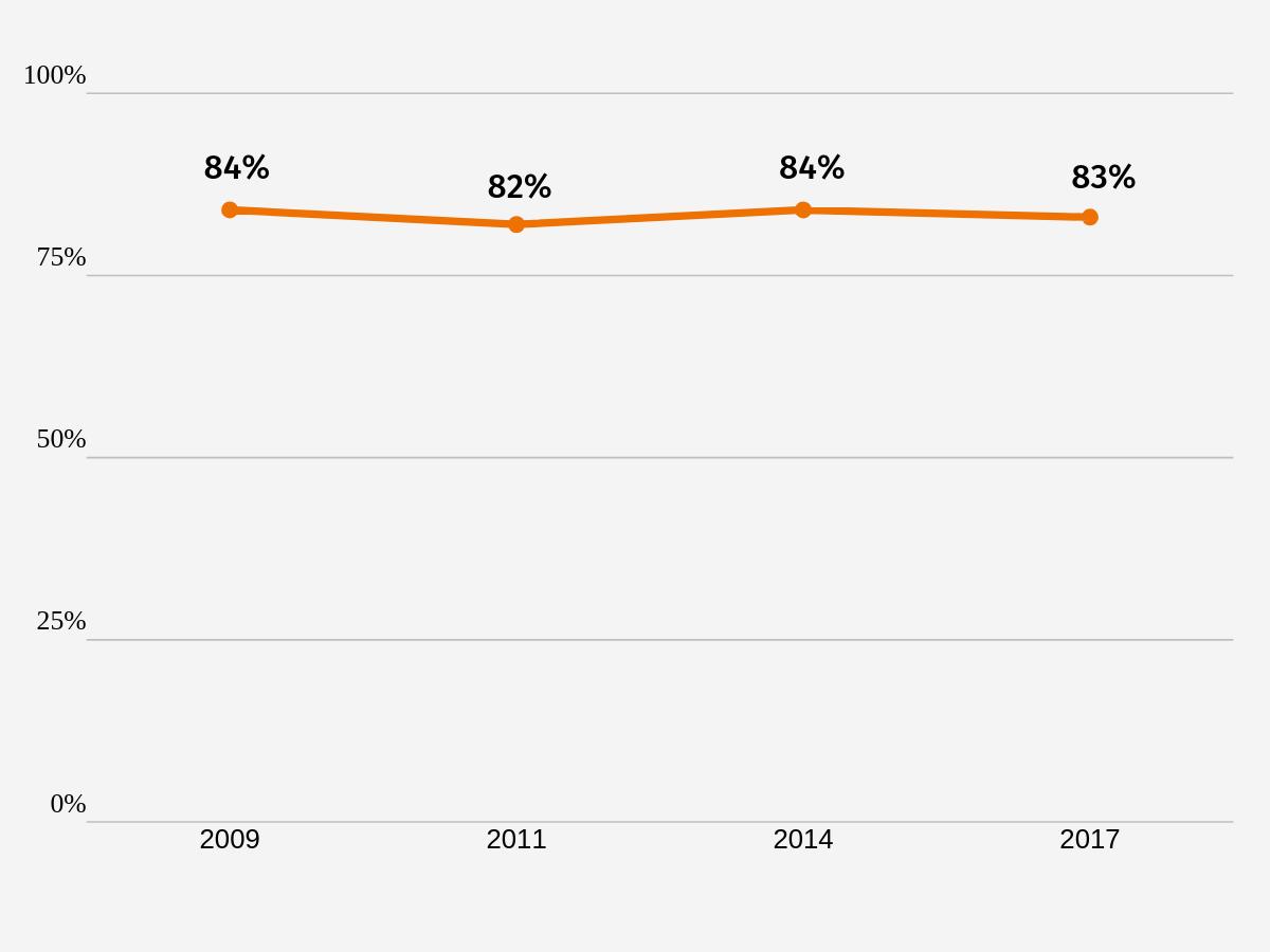 Wykres: Część łącznego budżetu wszystkich polskich stowarzyszeń i fudnacji, jaką w danym roku dysponowało 10% najzasobniejszych organizacji.