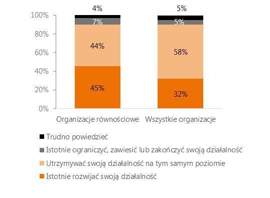 Wykres: Plany organizacji na najbliższą przyszłość