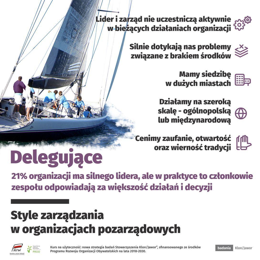 Organizacje delegujące wyróżnia wyraźny podział zadań między liderem lub zarządem a zespołem.