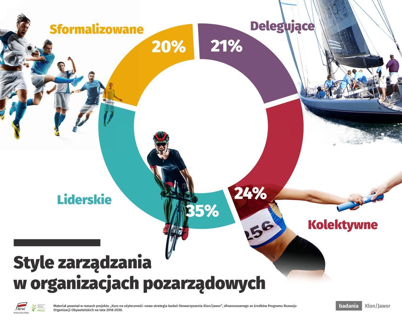 POD LUPĄ ngo.pl. Style zarządzania