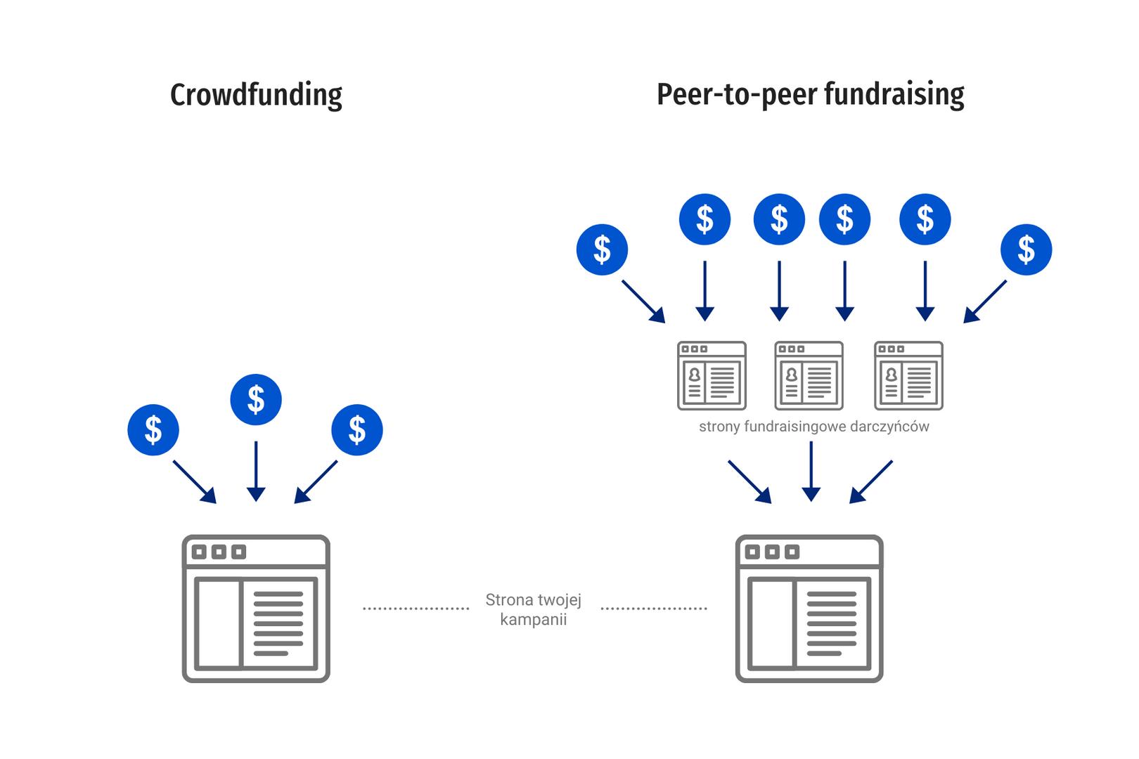 Różnice w sposobie działania crowdfundingu i peer-to-peer fundraisingu