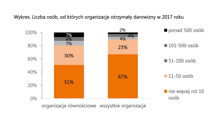Organizacje równościowe w Polsce. Raport z badań 2019