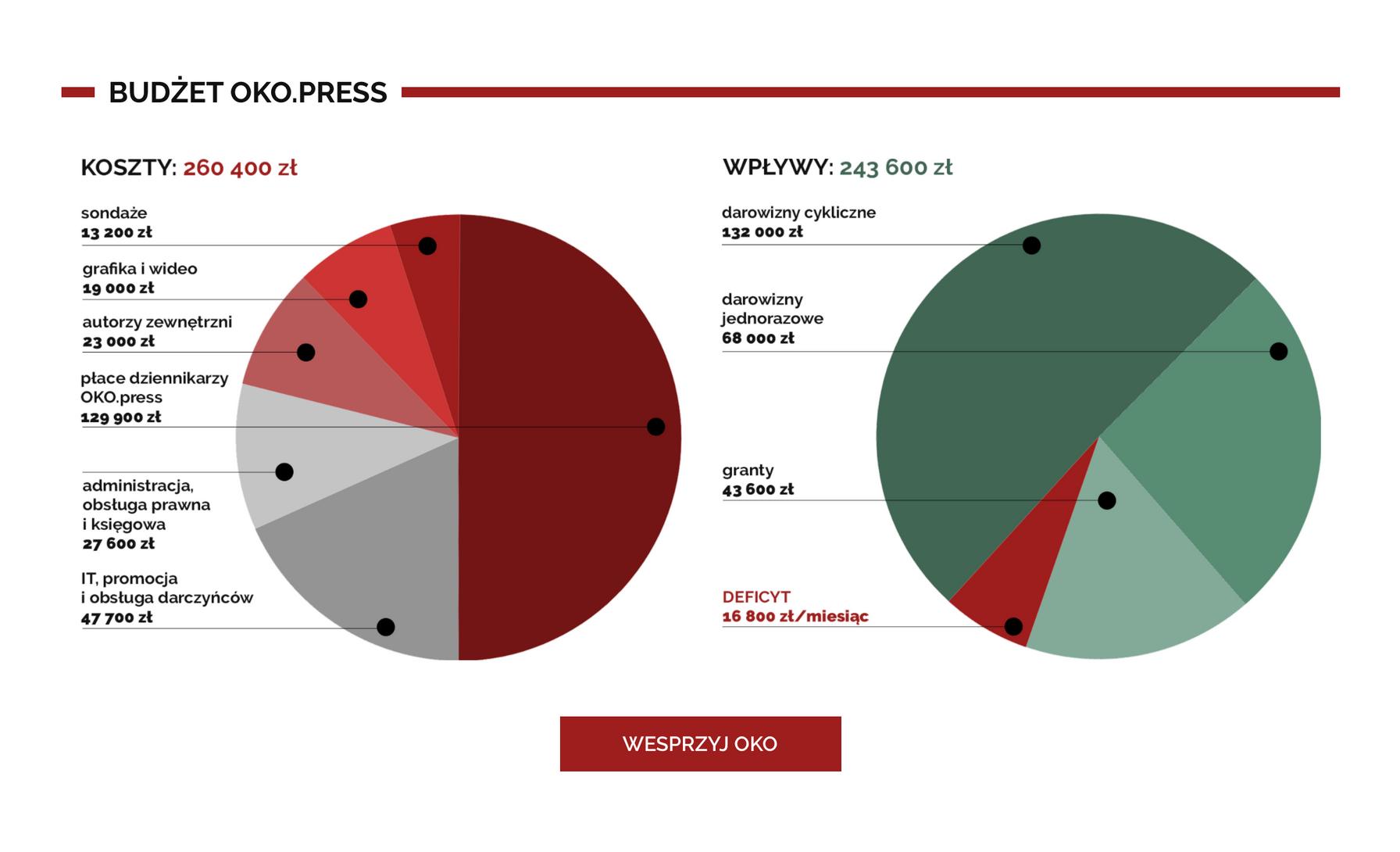 Budżet OKO.press