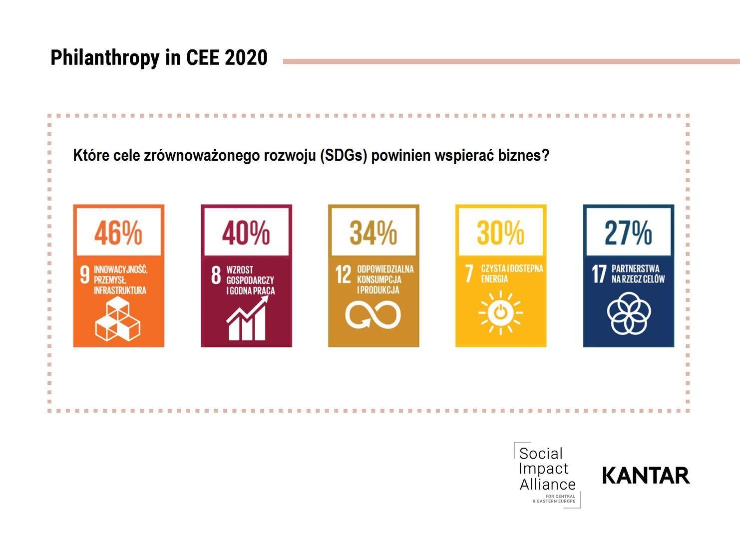 Filantropia w CEE 2020