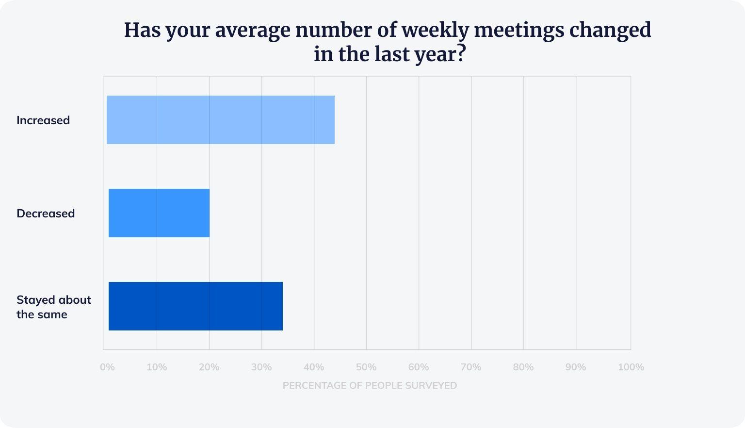 Czy liczba Twoich spotkań w tygodniu zmieniła się w ciągu ostatniego roku?