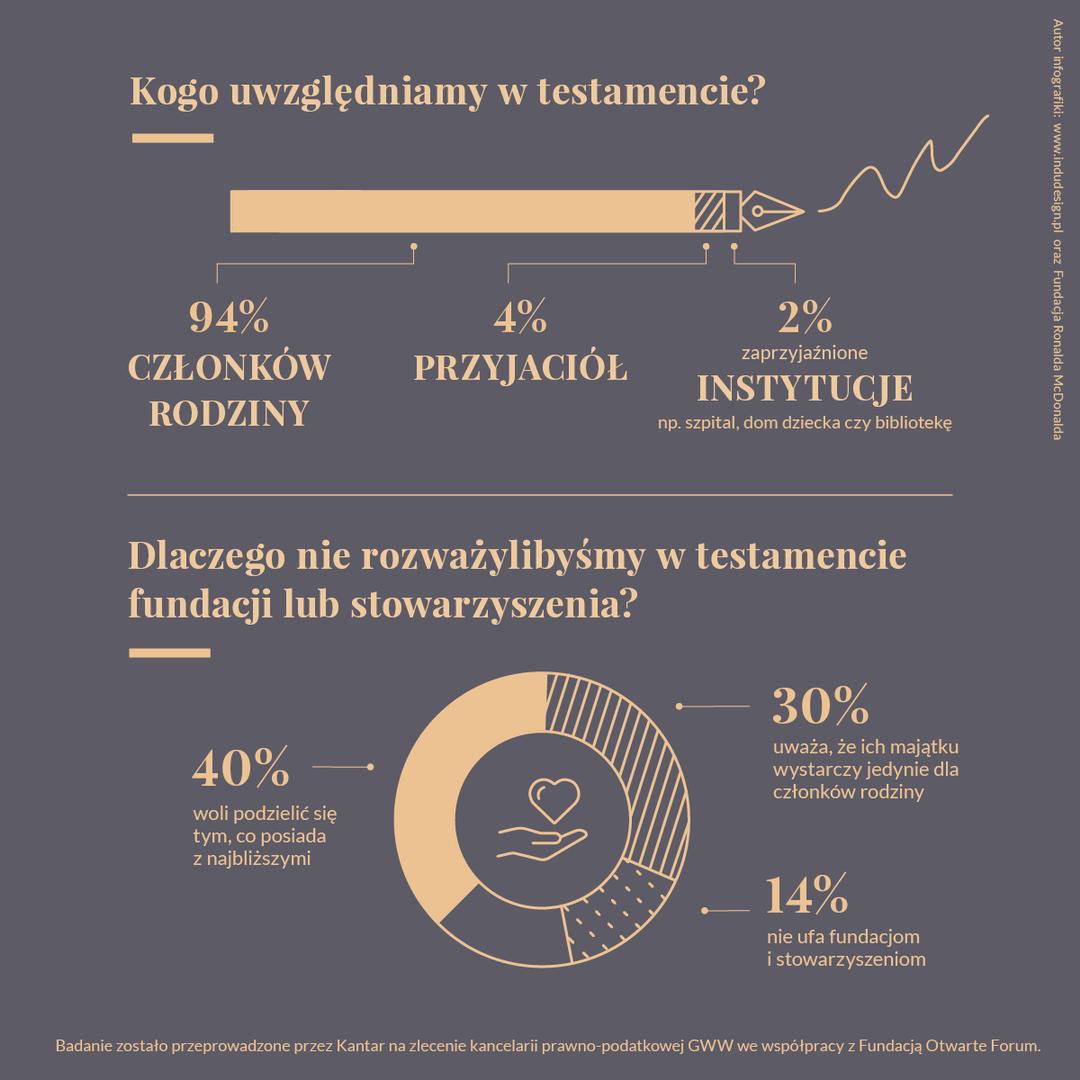 Infografika dot.wyników badań testamentowych