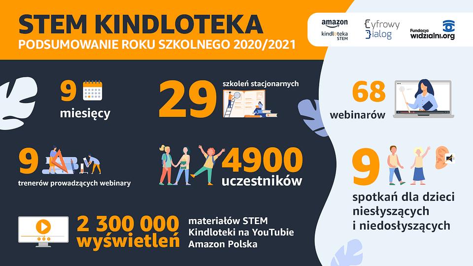 Infografika przedstawiająca podsumowanie roku szkolnego STEM Kindlotek 2020/2021