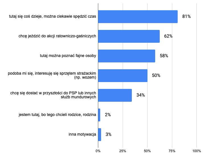 Motywacje do bycia w strukturach OSP/MDP [dane na podstawie ankiety skierowanej do młodzieży zaangażowanej wokół OSP; możliwe było zaznaczenie wielu odpowiedzi]
