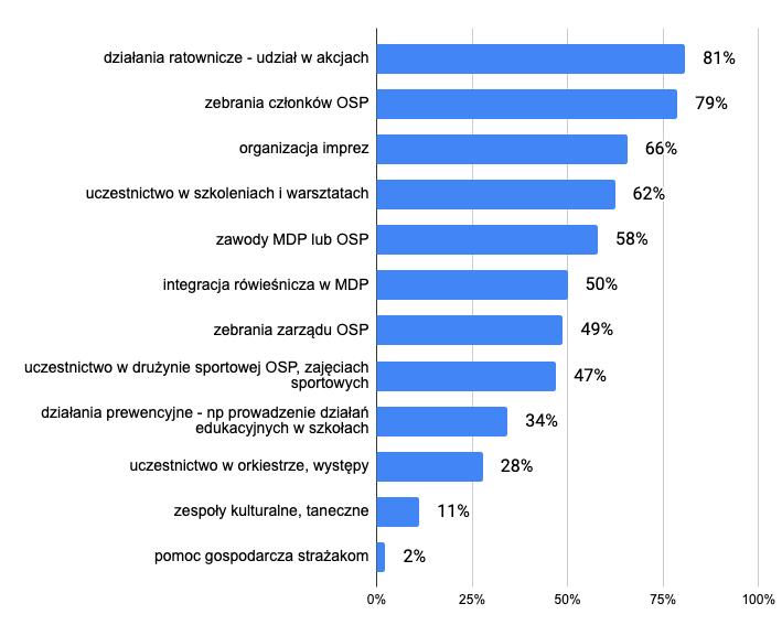 Działania, w jakie respondenci angażowali się w ciągu ostatnich 2 lat [dane na podstawie ankiety skierowanej do młodzieży zaangażowanej wokół OSP; możliwe było zaznaczenie wielu odpowiedzi]