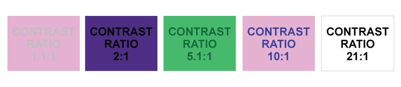 Pięć prostokątów z przykładami od najniższego do najwyższego kontrastu.